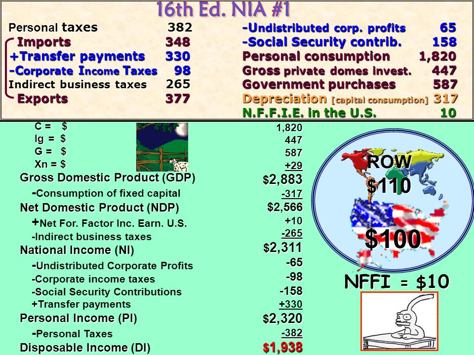 $100 16th Ed. NIA #1 ROW $110 NFFI = $10 -Consumption of fixed capital