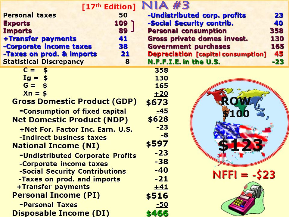 $123 NIA #3 ROW NFFI = -$23 $100 -Consumption of fixed capital