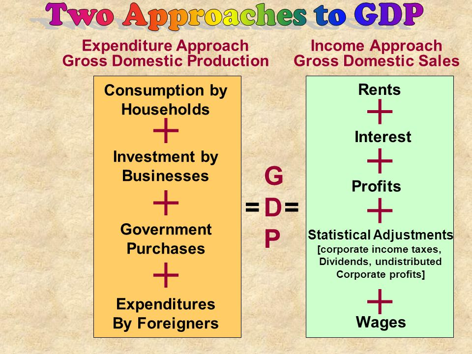 G D P = = Two Approaches to GDP Expenditure Approach