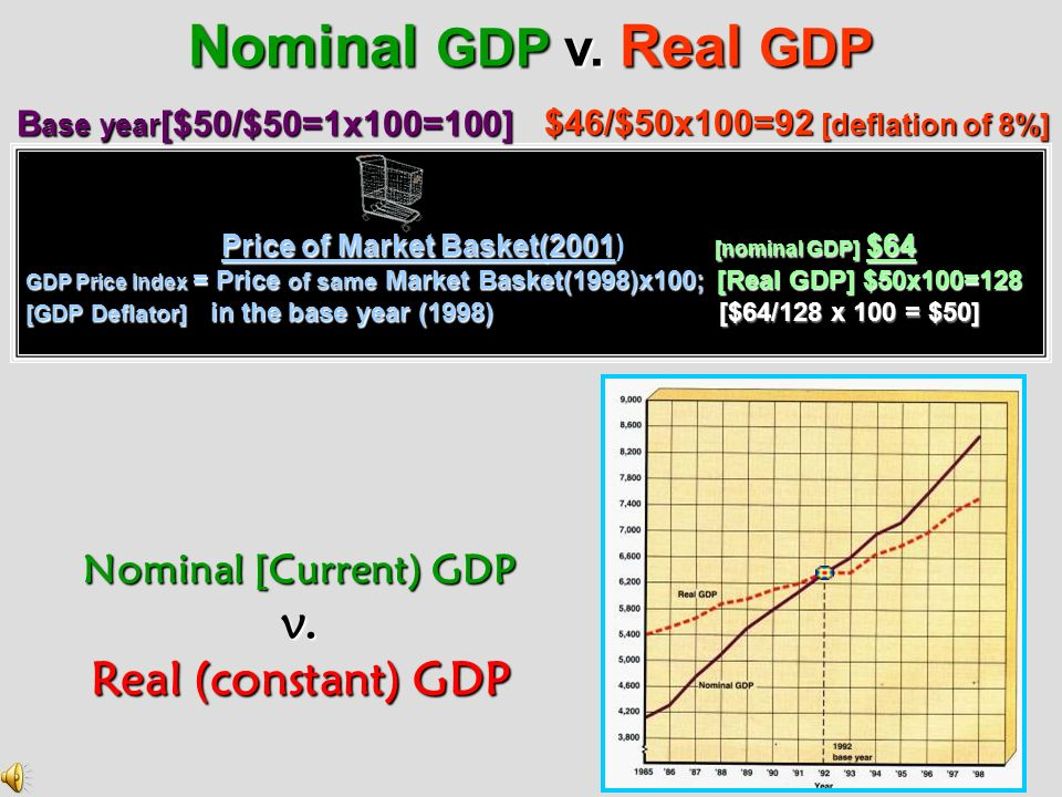 Nominal GDP v. Real GDP v. Real (constant) GDP Nominal [Current) GDP