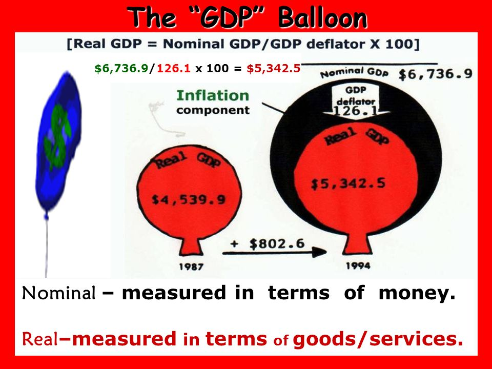 The GDP Balloon Nominal – measured in terms of money.