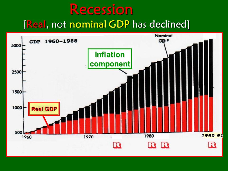 Recession [Real, not nominal GDP has declined]