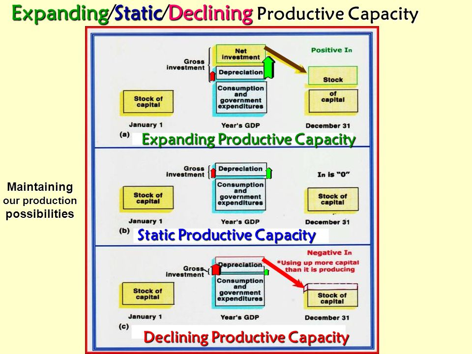 Expanding/Static/Declining Productive Capacity