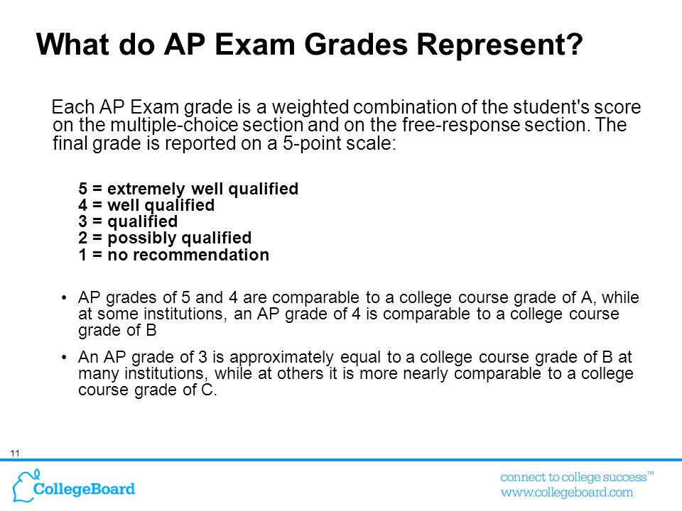 What do AP Exam Grades Represent