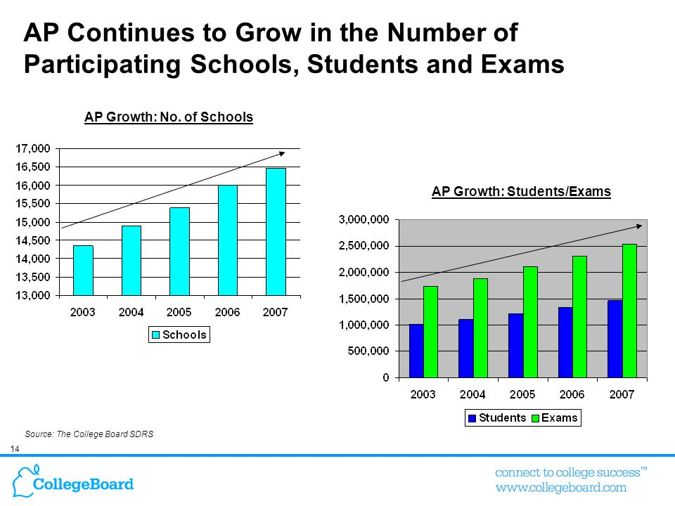 AP Continues to Grow in the Number of Participating Schools, Students and Exams