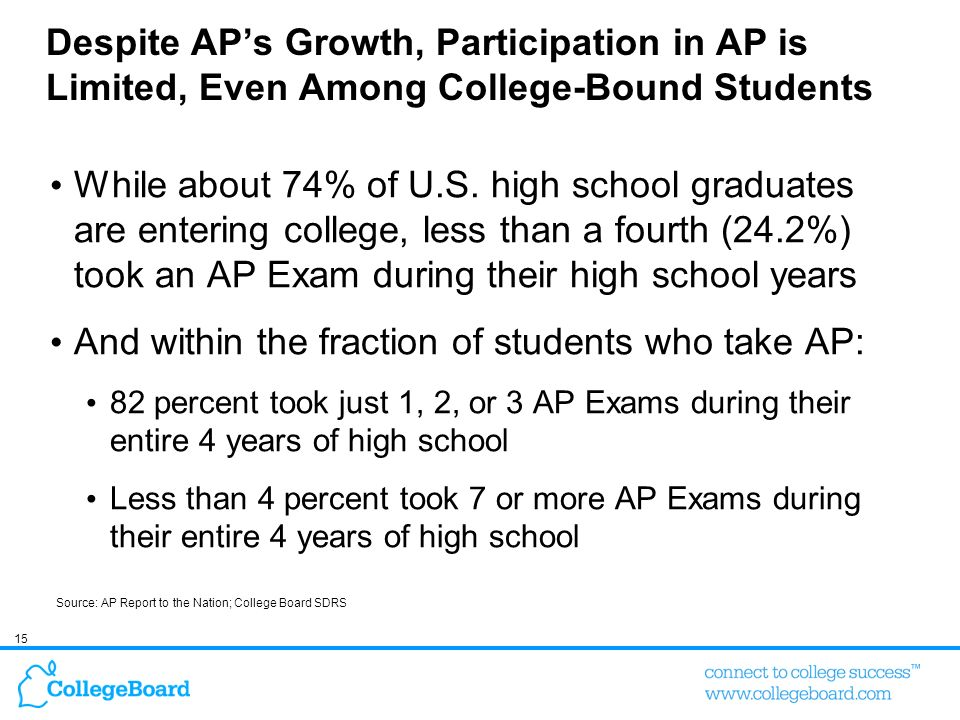 And within the fraction of students who take AP: