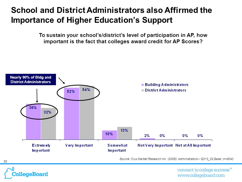 Nearly 90% of Bldg and District Administrators