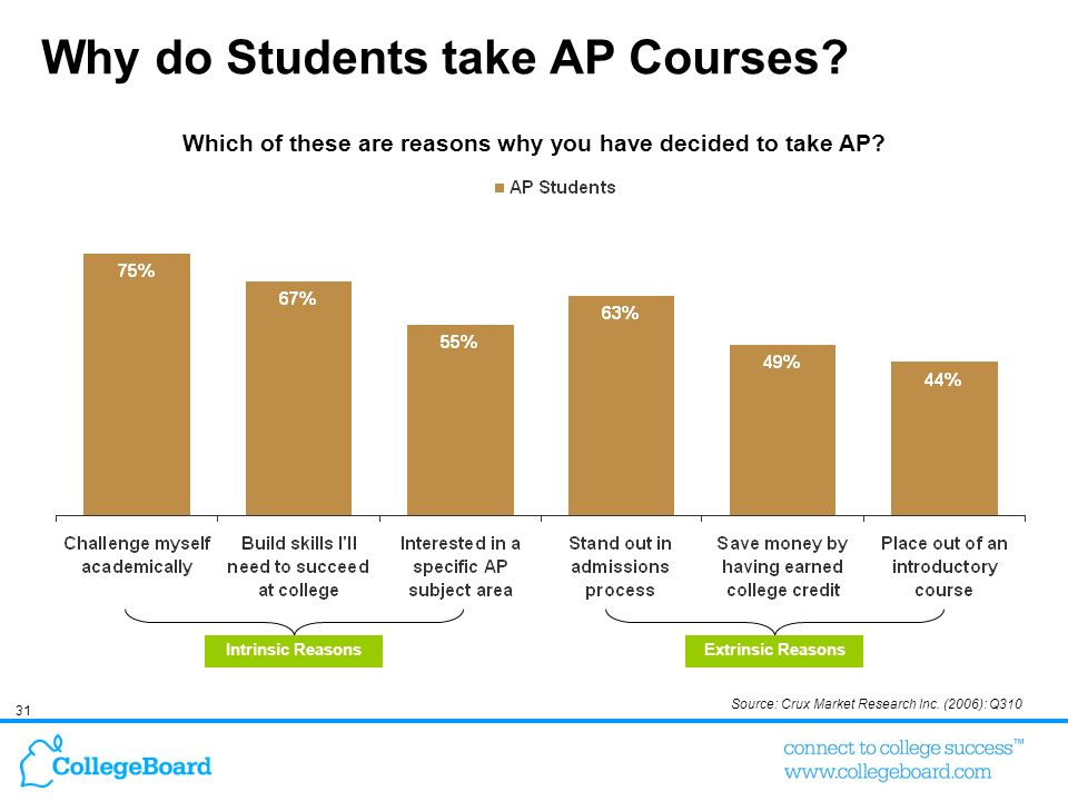 Why do Students take AP Courses