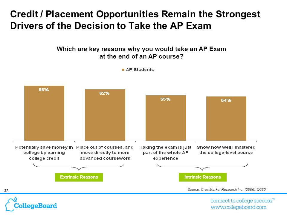 Credit / Placement Opportunities Remain the Strongest Drivers of the Decision to Take the AP Exam