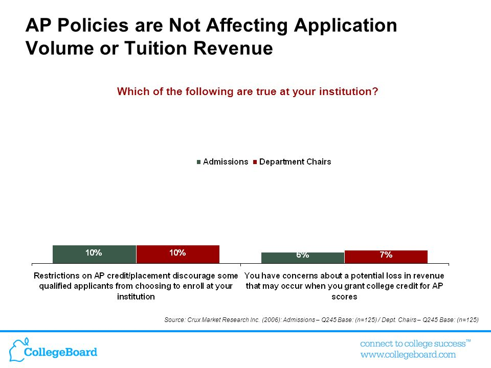 AP Policies are Not Affecting Application Volume or Tuition Revenue