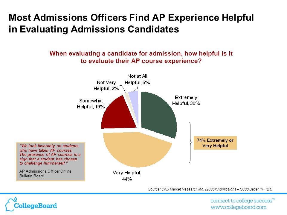 Most Admissions Officers Find AP Experience Helpful in Evaluating Admissions Candidates