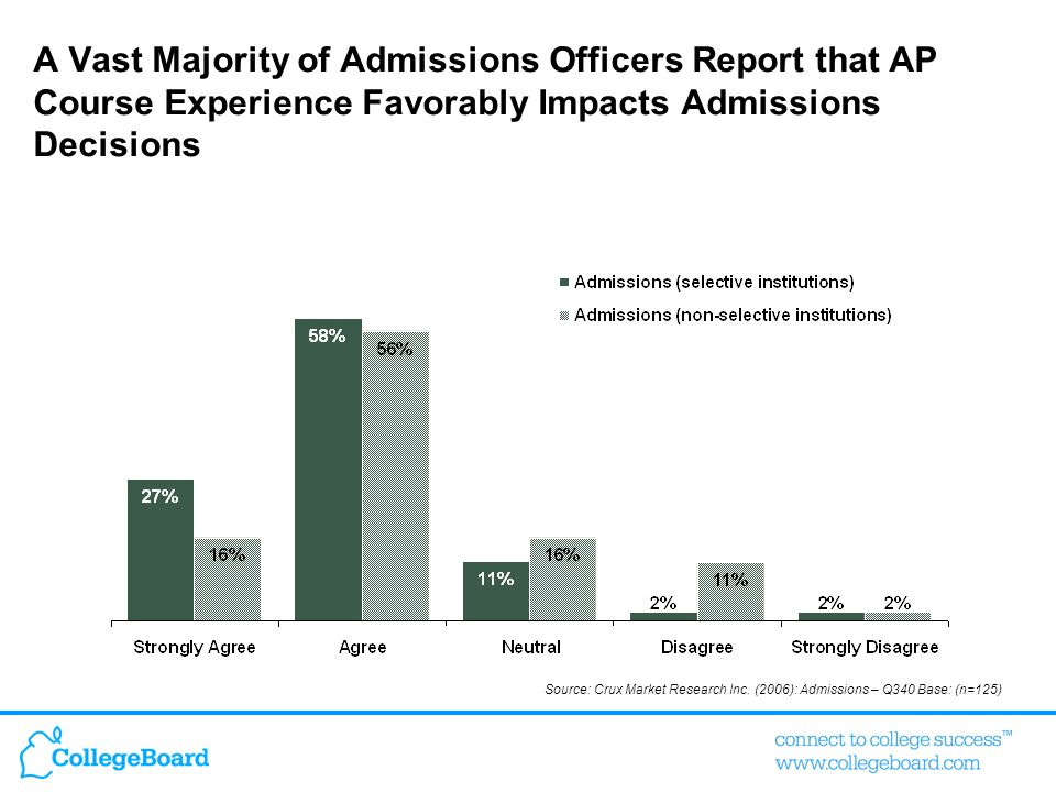 A Vast Majority of Admissions Officers Report that AP Course Experience Favorably Impacts Admissions Decisions