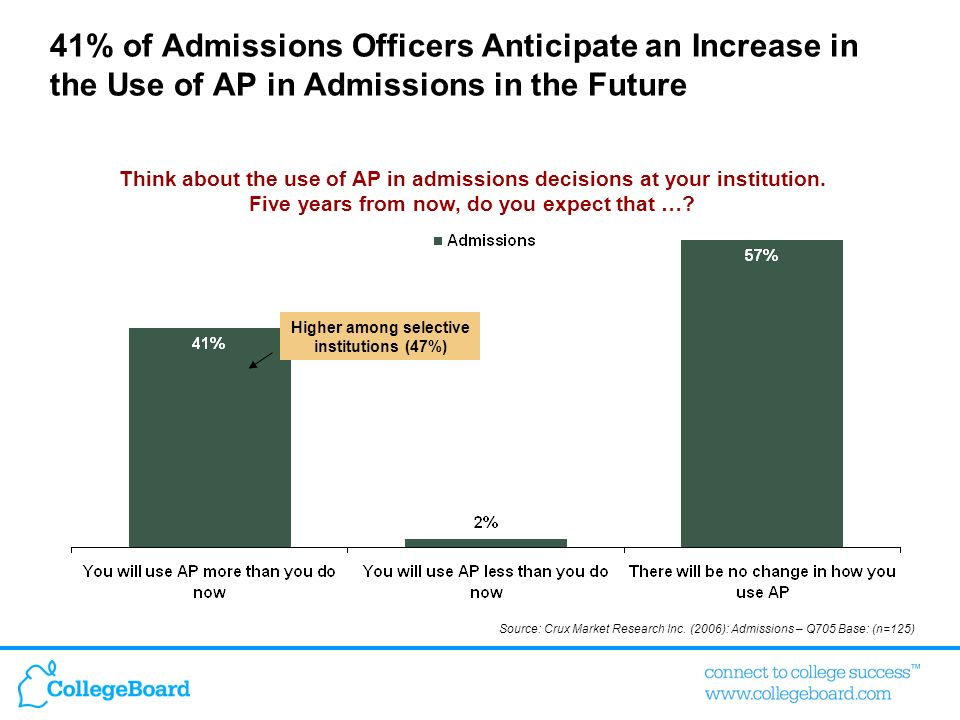 41% of Admissions Officers Anticipate an Increase in the Use of AP in Admissions in the Future