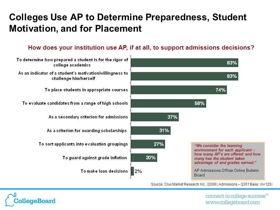 Colleges Use AP to Determine Preparedness, Student Motivation, and for Placement