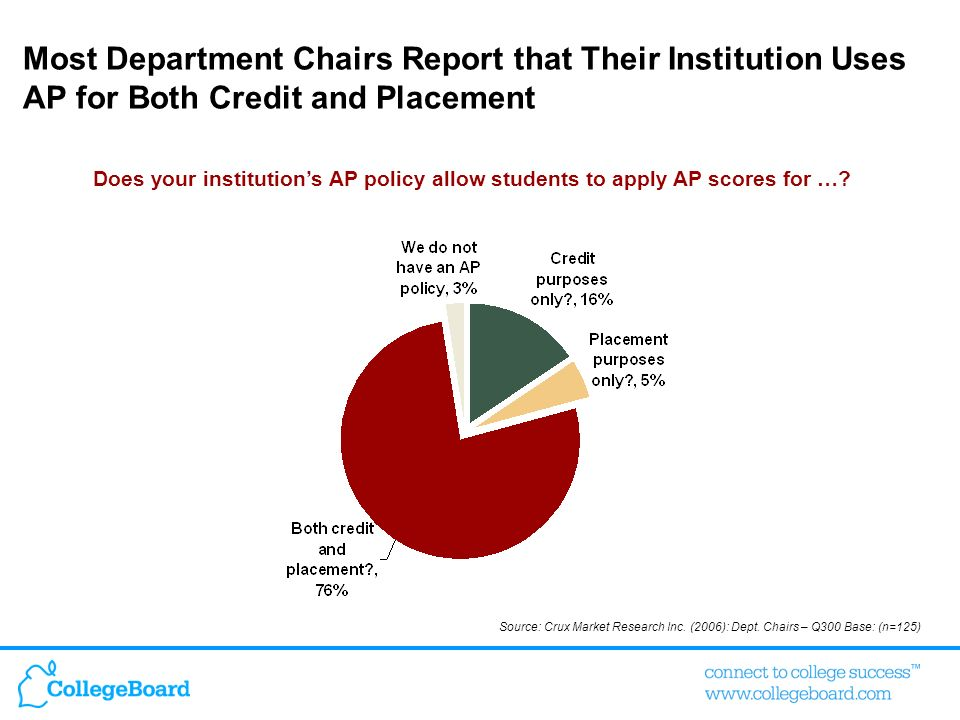 Most Department Chairs Report that Their Institution Uses AP for Both Credit and Placement