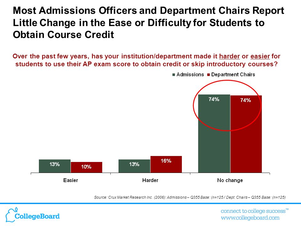 Most Admissions Officers and Department Chairs Report Little Change in the Ease or Difficulty for Students to Obtain Course Credit