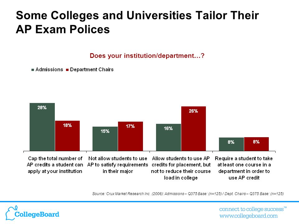 Some Colleges and Universities Tailor Their AP Exam Polices