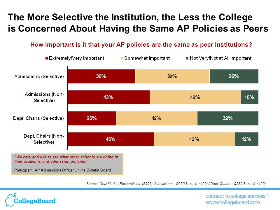 The More Selective the Institution, the Less the College is Concerned About Having the Same AP Policies as Peers