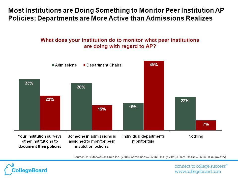 Most Institutions are Doing Something to Monitor Peer Institution AP Policies; Departments are More Active than Admissions Realizes