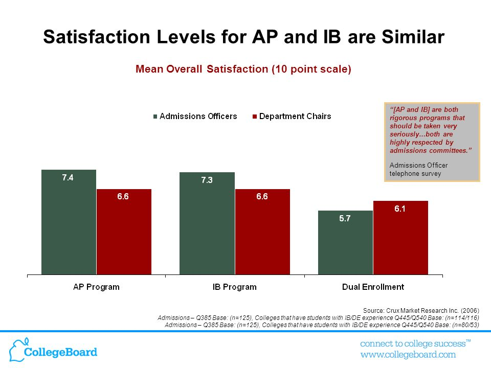 Satisfaction Levels for AP and IB are Similar