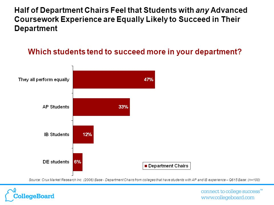 Which students tend to succeed more in your department