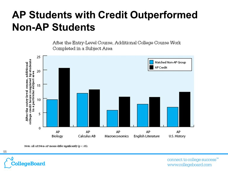 AP Students with Credit Outperformed Non-AP Students