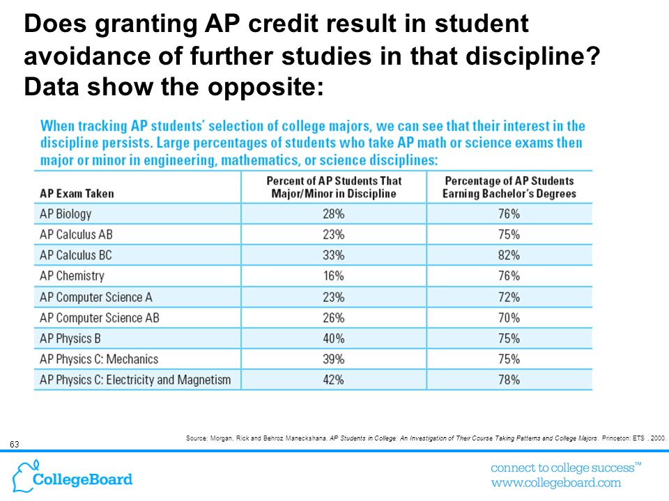 Does granting AP credit result in student avoidance of further studies in that discipline Data show the opposite: