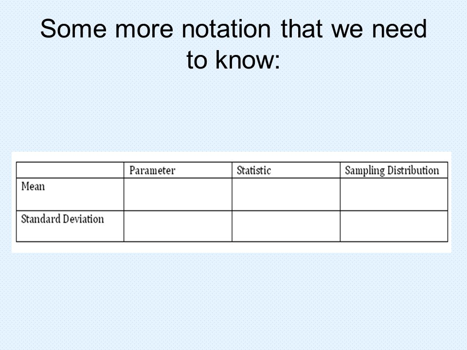 Some more notation that we need to know: