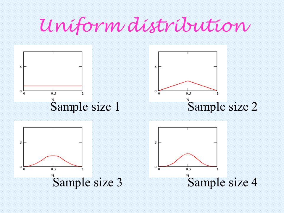 Uniform distribution Sample size 1 Sample size 2 Sample size 3