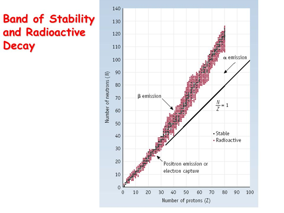 Band of Stability and Radioactive Decay