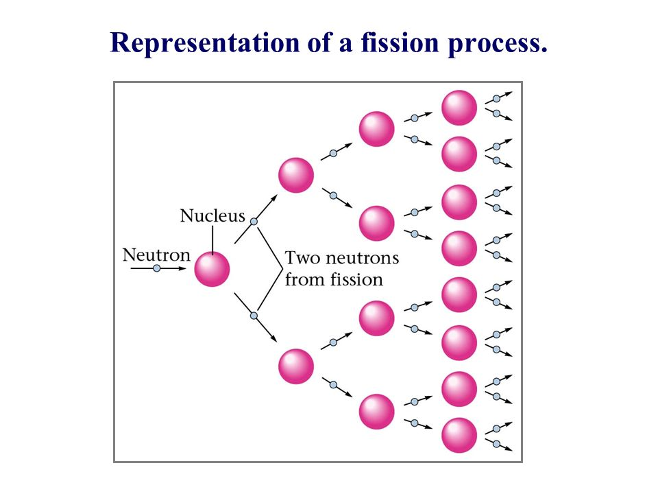 Representation of a fission process.