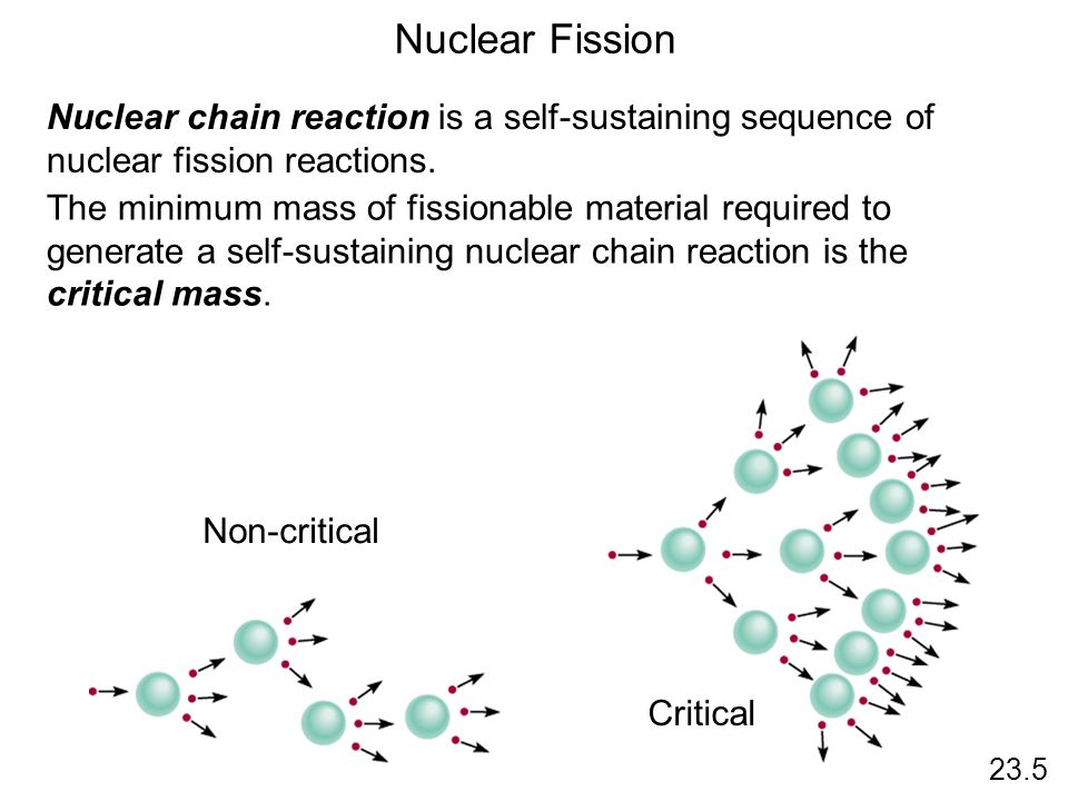 Nuclear FissionNuclear chain reaction is a self-sustaining sequence of nuclear fission reactions.
