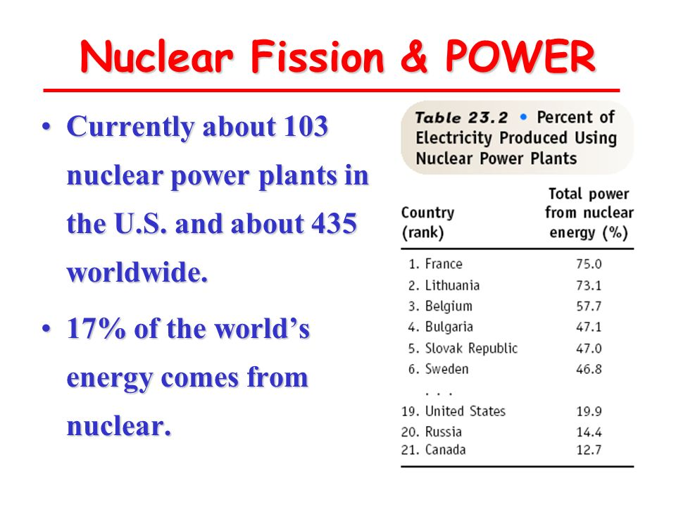 Nuclear Fission & POWER