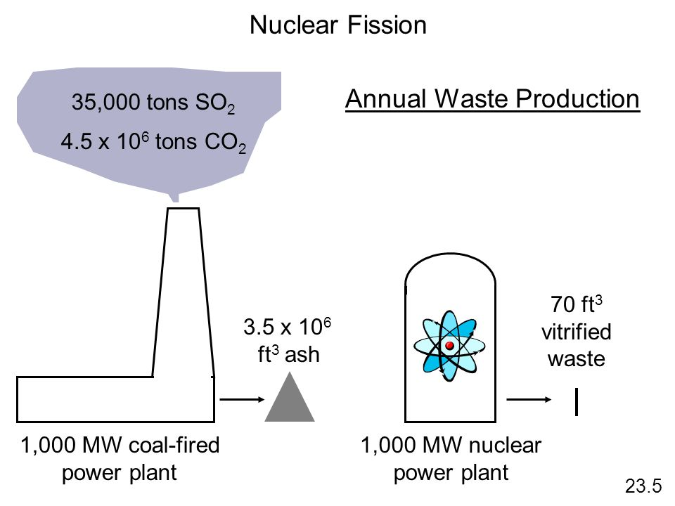 Annual Waste Production