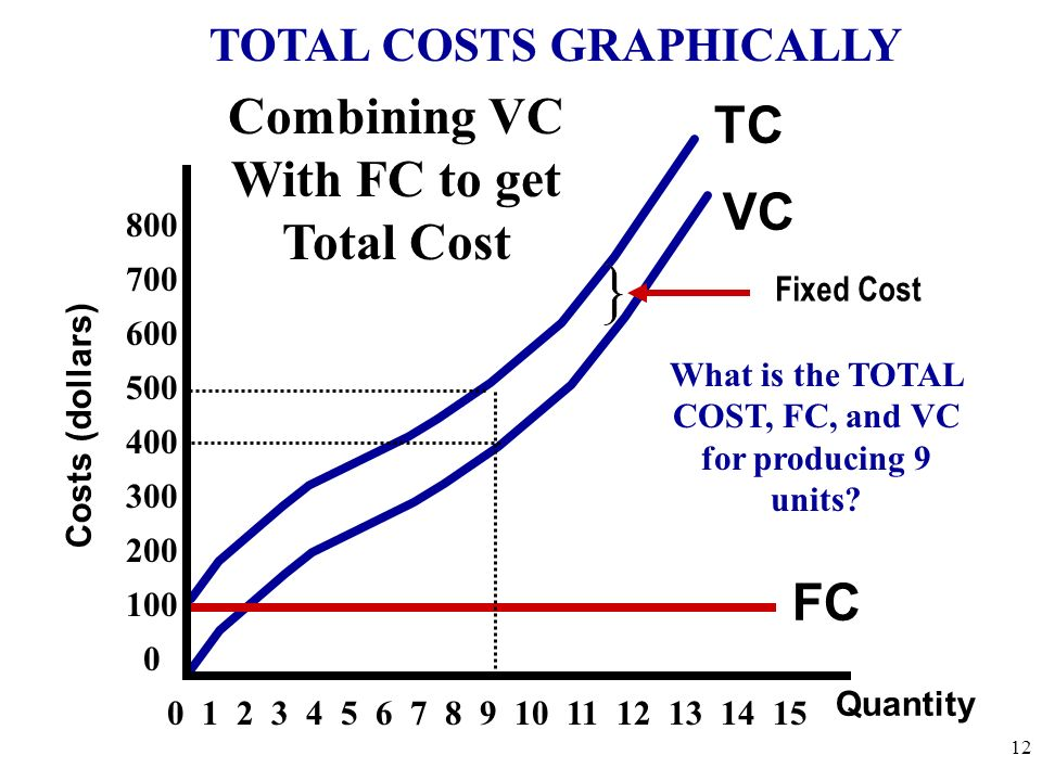 Combining VC With FC to get Total Cost