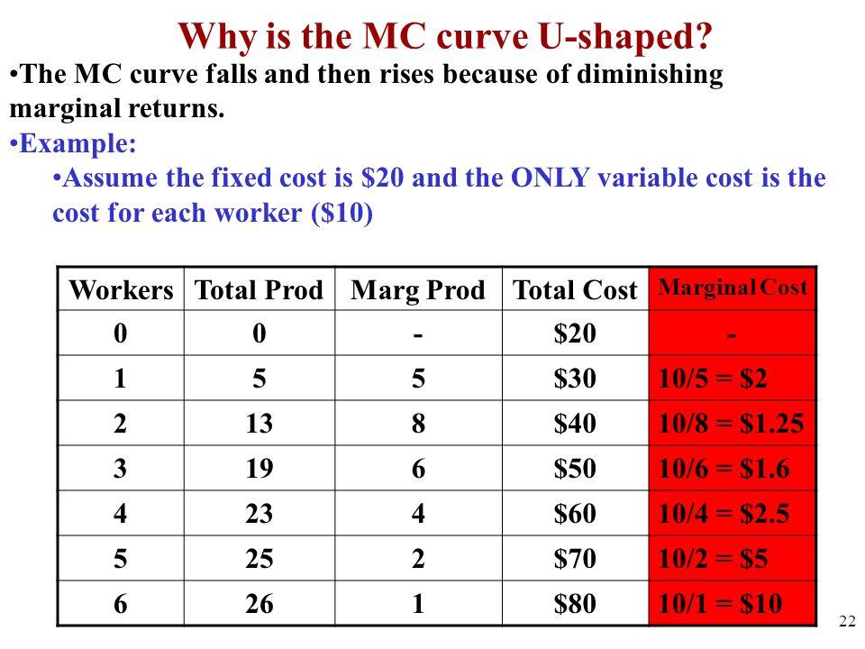 Why is the MC curve U-shaped