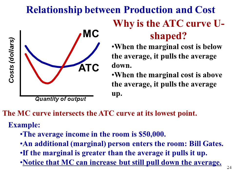 Relationship between Production and Cost MP