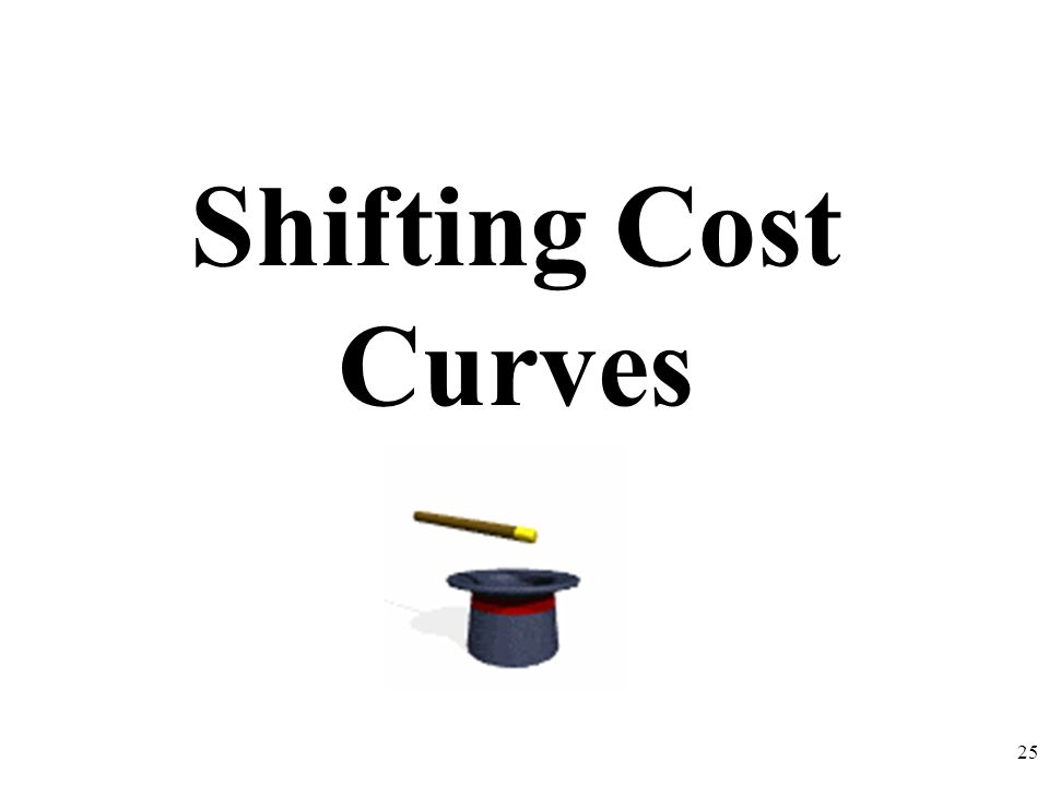 Shifting Cost Curves