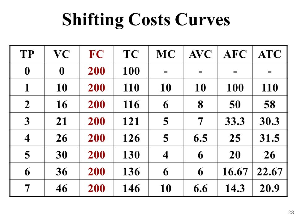 Shifting Costs Curves TP VC FC TC MC AVC AFC ATC 200 100 - 1 10 110 2