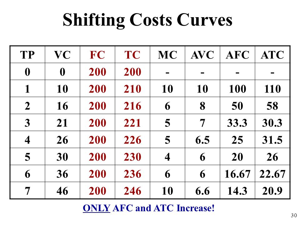 ONLY AFC and ATC Increase!