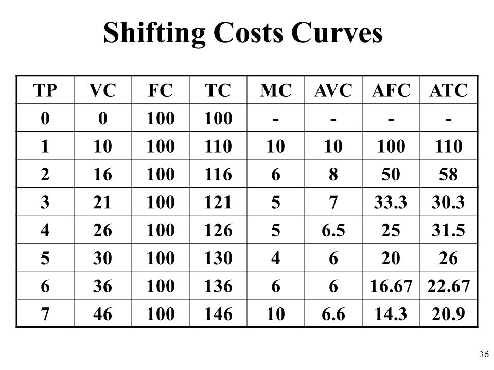 Shifting Costs Curves TP VC FC TC MC AVC AFC ATC 100 - 1 10 110 2 16