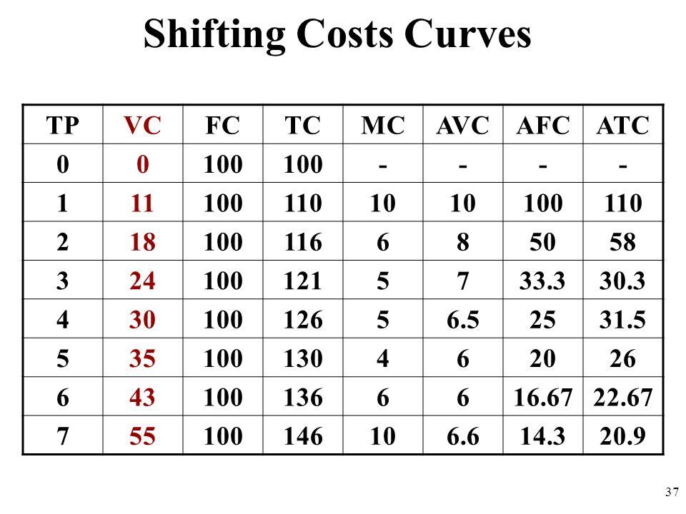 Shifting Costs Curves TP VC FC TC MC AVC AFC ATC 100 - 1 11 110 10 2