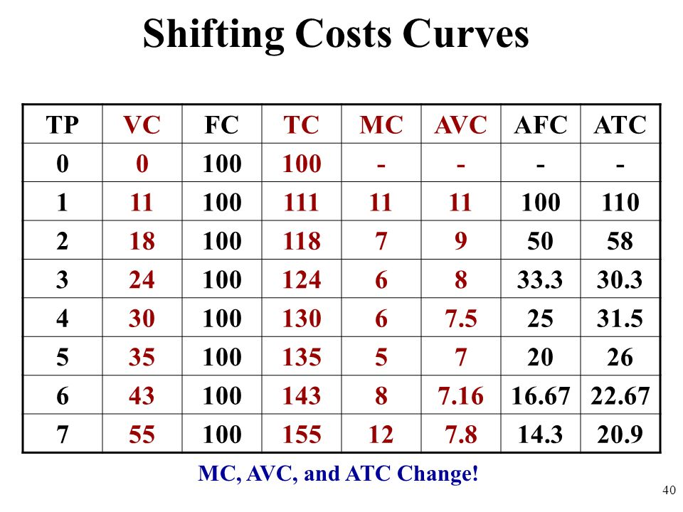 Shifting Costs Curves TP VC FC TC MC AVC AFC ATC 100 - 1 11 111 110 2