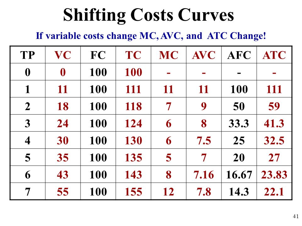 If variable costs change MC, AVC, and ATC Change!