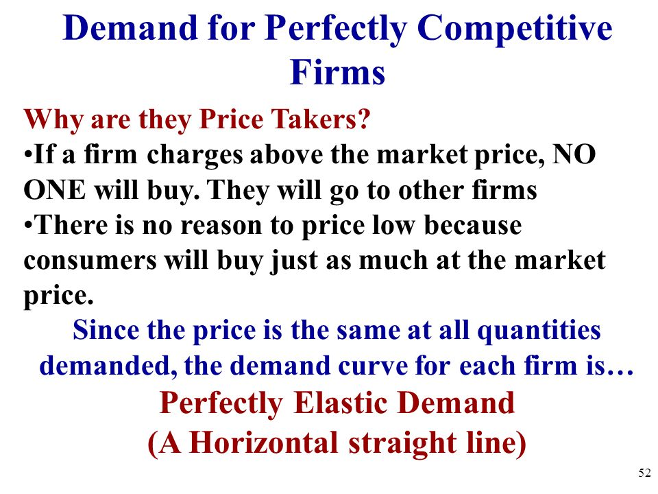 Demand for Perfectly Competitive Firms