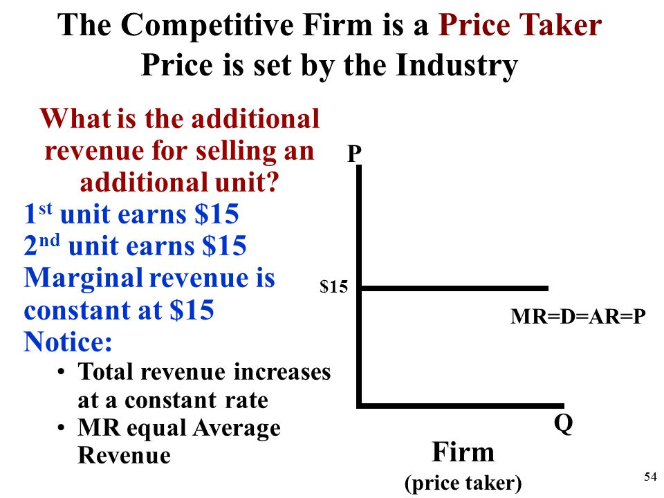 The Competitive Firm is a Price Taker Price is set by the Industry