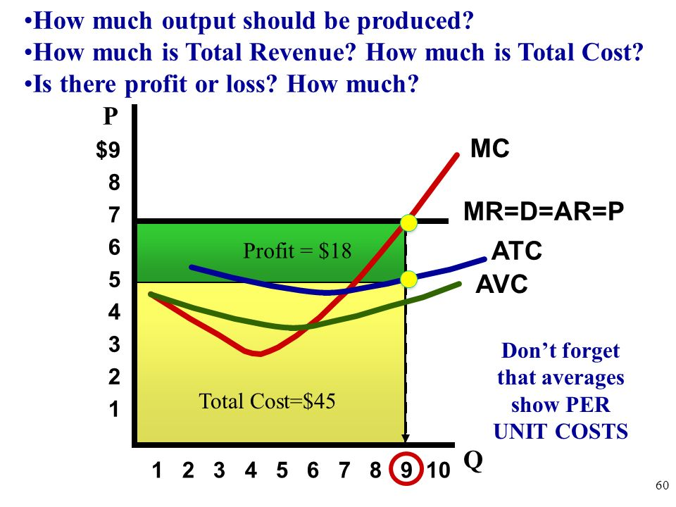 Don't forget that averages show PER UNIT COSTS