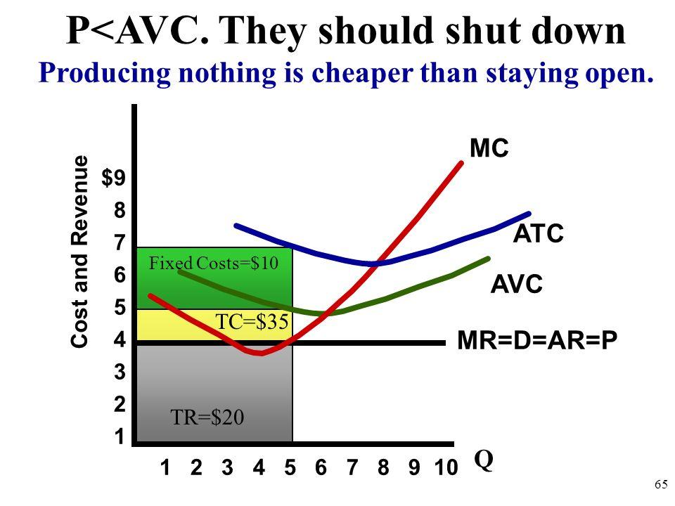 P<AVC. They should shut down