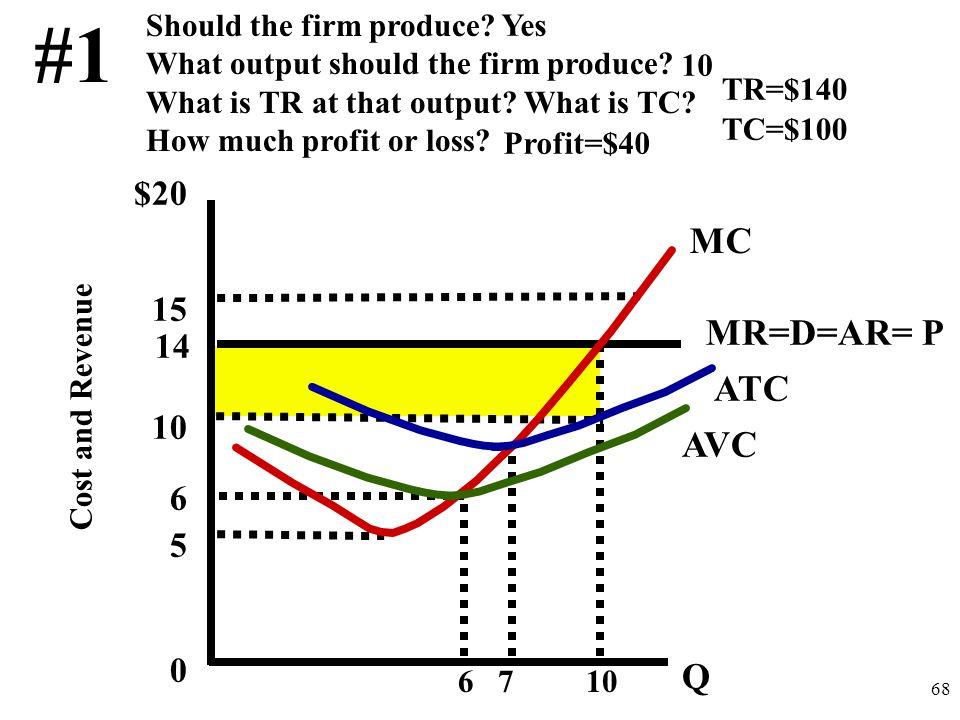#1 MC MR=D=AR= P ATC AVC Q $20 15 10 14 5 6 Should the firm produce