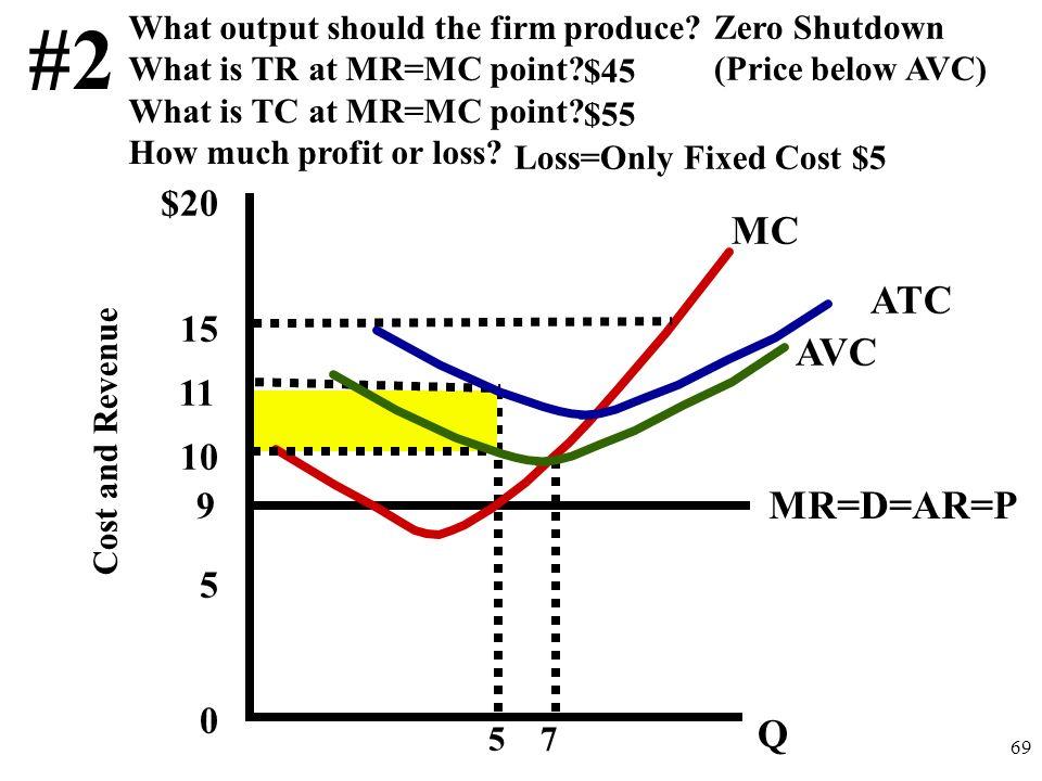 #2 MC ATC AVC MR=D=AR=P Q $20 15 10 11 5 9
